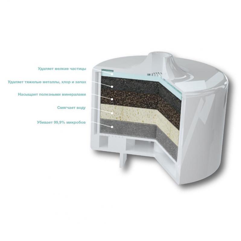 Фільтр для автоматичної поїлки-фонтану Pawoof X1 - фото 7